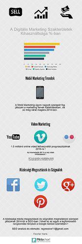 Infógrafika: A Digitális Marketing Szakterületek Kihasználtsága (1) | by progi11