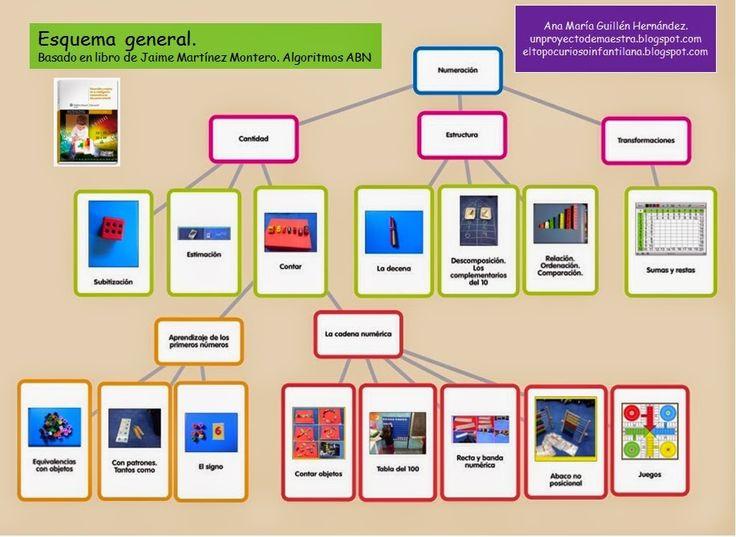 matematicas abn para infantil - Buscar con Google
