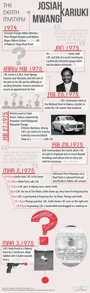 The 1975 death mystery of JM Kariuki, an infographic
