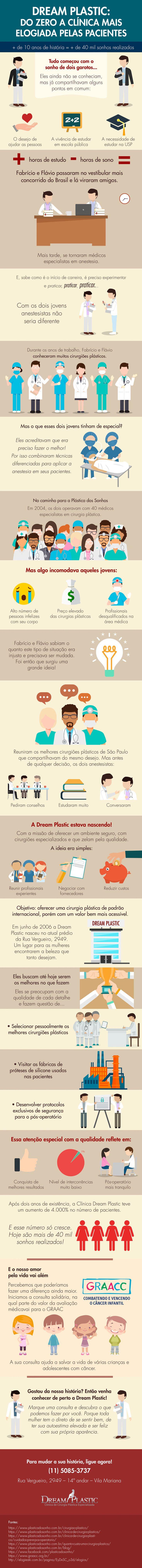 [Infográfico] Dream Plastic: do zero a clínica de cirurgia plástica com mais pacientes satisfeitas