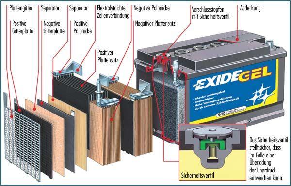 Aufbau einer EXIDE GEL Batterie