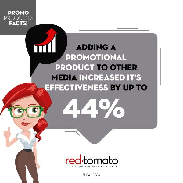 adding a promotional product to other media increased it's effectiveness by up to 44%