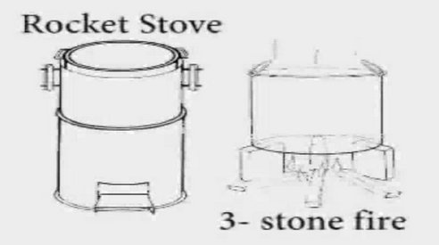81 best productos images on pinterest bricolage good for Build your own rocket stove