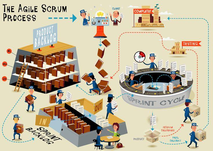 Visual representation of the Agile/Scrum process