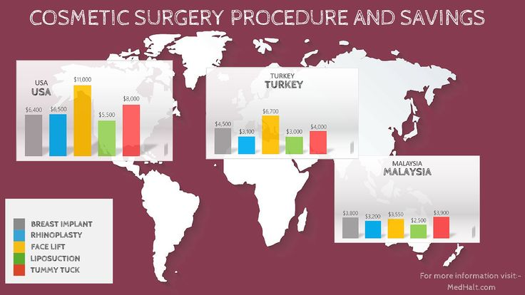 Given that many cosmetic treatments/surgeries are expensive (and not covered under insurance), getting cosmetic treatment/surgery abroad is a much better option. Not only can you get a quality treatment, but also save anywhere from 20%-60% on popular cosmetic treatments like Face Lift, Rhinoplasty, Tummy Tuck, Liposuction and Breast Implant.