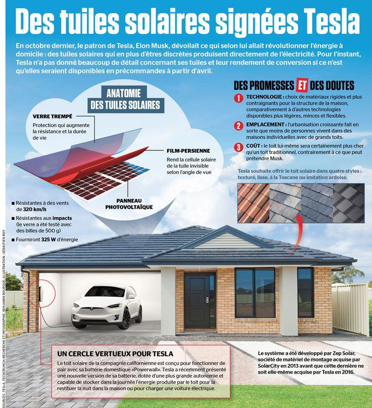 les 25 meilleures id es de la cat gorie tuiles solaires sur pinterest l 39 efficacit d 39 un. Black Bedroom Furniture Sets. Home Design Ideas