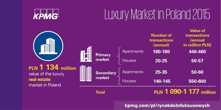 PLN 1 134 million – value of luxury realestate market in Poland  #realestate #KPMG #Property #KPMGPoland #Poland