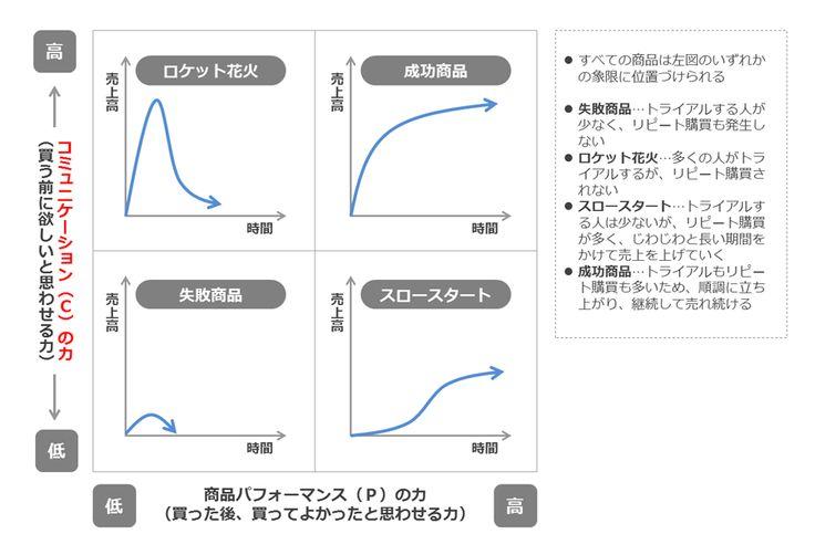 C/Pバランス理論をもとに、商品の売れ方を4つに分類  商品コンセプトと商品パフォーマンスを軸にして、商品の売れ方を4つの象限に分類したのが次の図である。この図は、主に商品開発の世界で用いられるものだが、これを広告と商品開発のマトリクスとして見ると違うものが見えてくる。つまり、「買う前に欲しいと思わせる力=コンセプト」は、主に広告をはじめとしたコミュニケーション活動によって決まり、「買った後に、また次も買いたいと思わせる力=パフォーマンス」は商品力そのものによって決まる、と考えてみるのだ。   C/Pバランス理論をもとに、商品の売れ方を4つに分類 出典:『消費者は二度評価する』(梅澤伸嘉著) ※一部改名するなど再構成した。…