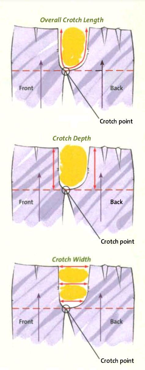 Comprehensive post on pant fitting - This post is on fitting a man's pants, ... 1