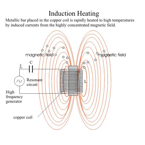 What is required for Induction Heating ?  In theory only 3 things are essential to implement Induction Heating: A source of High Frequency electrical power,  A induction coil to generate the alternating magnetic field,  An electrically conductive workpiece to be heated,  http://www.dw-inductionheating.com/