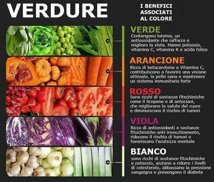 Le proprietà di frutta e verdura associate al colore =)