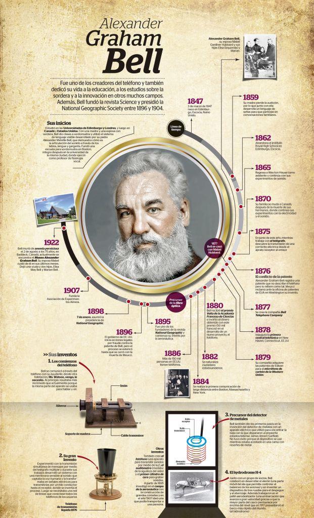 Alexander Graham Bell Alexander Graham Bell Timeline Design Graham Bell