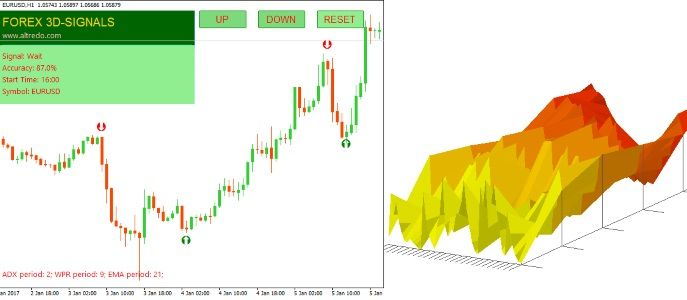 Forex Signals Indicator Automated Trading