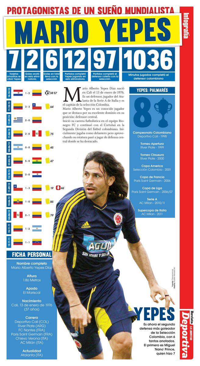 Infografía. Protagonistas de un sueño: Mario Yepes