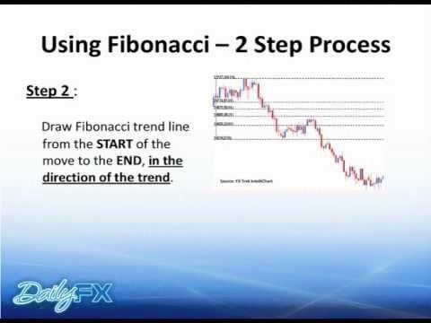 Fibonacci Forex Trading Strategies For Beginners Dailyfx Com
