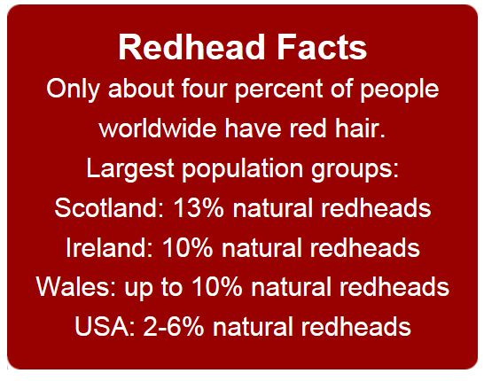 My family's red hair is from Wales descent. :)  (and I've actually always heard it's 2% of the world's population, not 4)
