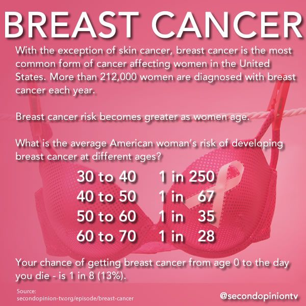 cancer young woman in breast nutrition