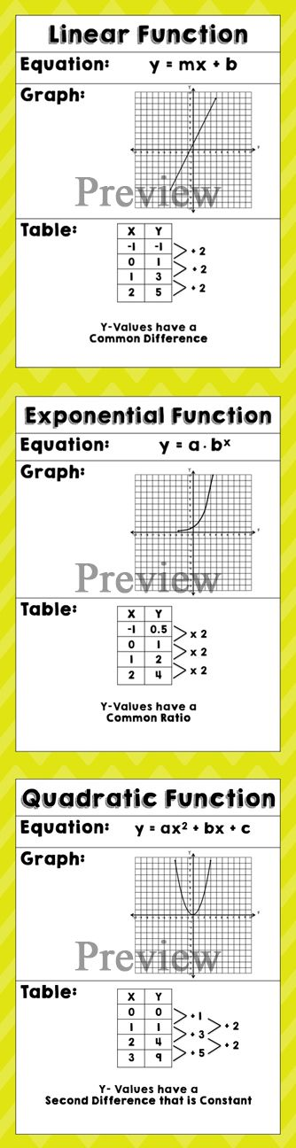 Linear vs Exponential vs Quadratic Functions Includes Posters and Graphic Organizer for Students