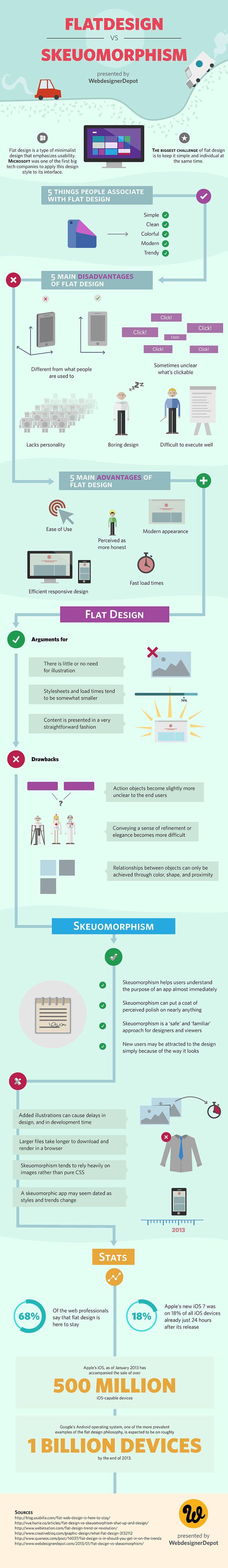 Infografía sobre el diseño gráfico plano vs eskeumorfismo