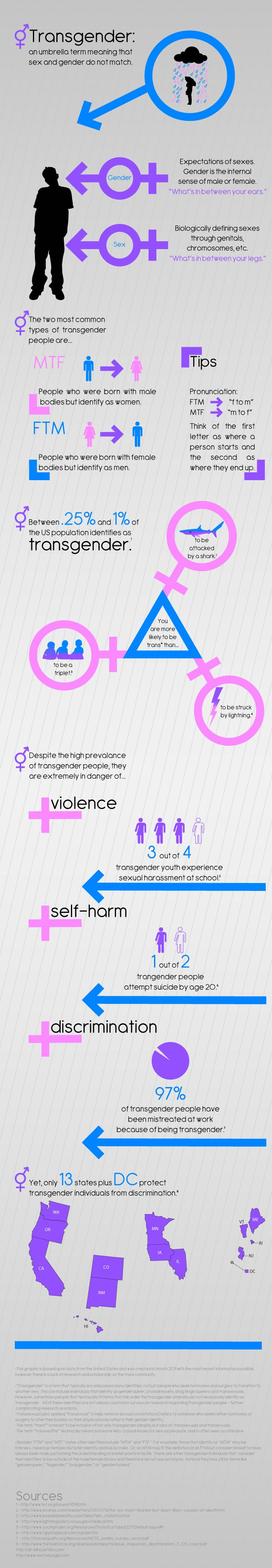 Finding pis like this are critical in helping people move past the stigma of being transgendered. Being able to see the statistics on suicide, as well as numbers and explanations of just what transgendered is, is needed to move to a place where being transgendered is understood and accepted by society.