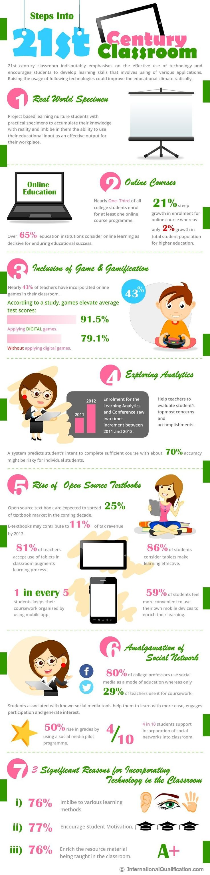 Steps into the 21st Century Classroom [Infographic]