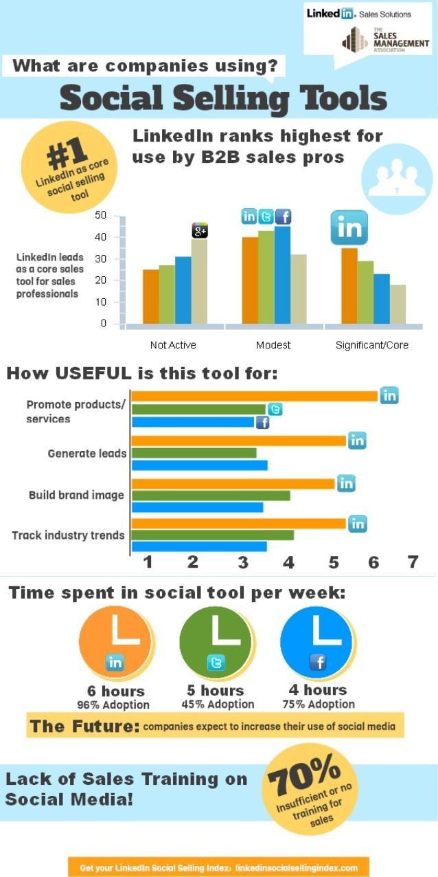 LinkedIn vs Google+, Facebook, Twitter for Social Selling: