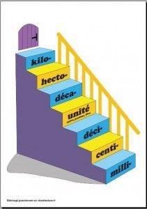L'escalier des mesures.