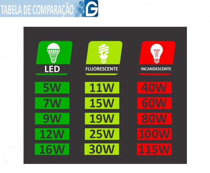 Kit 5 Lampada Led 12w Bulbo Soquete E27 Bivolt Casa Comercio - R$ 64,99 em Mercado Livre