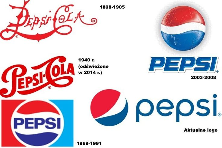 Logo Pepsi przeszło długą drogę od 1898 r., gdy pojawiło się po raz pierwszy na opracowanych przez Caleba Bradhama napojach. Największy przełom nastąpił w latach 40. ubiegłego wieku, a słynny i do dziś obecny w logo znak Pepsi Globe pojawił się w czasach II wojny światowej, kiedy to również wprowadzono niebieski, czerwony i biały kolor do znaku graficznego.