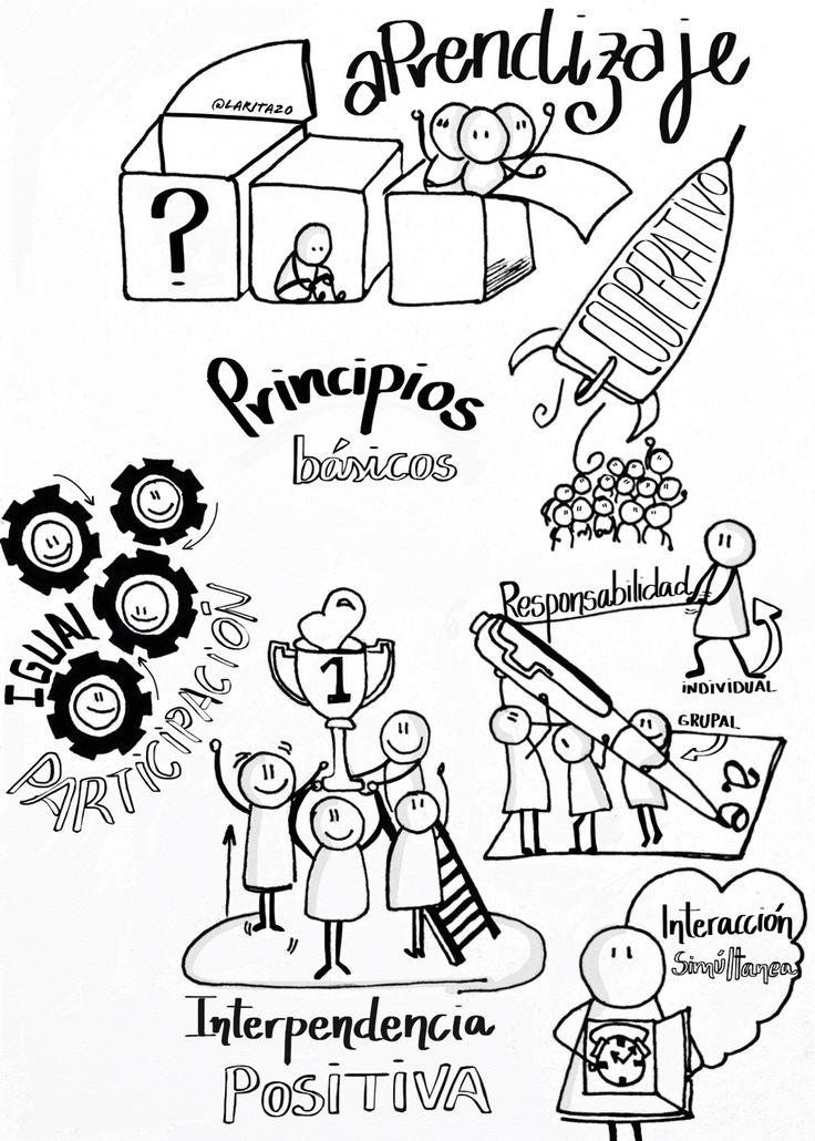 Principios básicos del Aprendizaje Cooperativo según S. Kagan: interdependencia positiva, responsabilidad individual, interacción simultánea e igual participación.