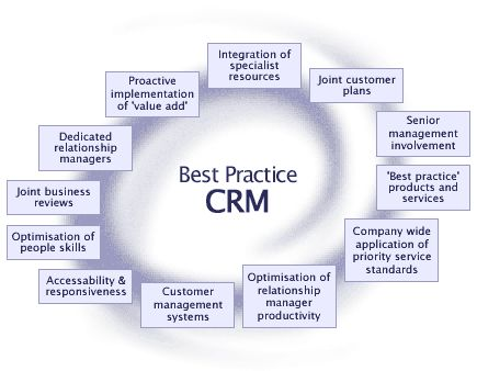 Best Customer Relationship Management Crm Practices