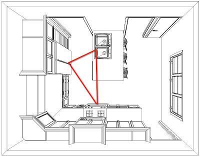 Kitchen Design Triangle best 25+ work triangle ideas on pinterest | kitchen layouts