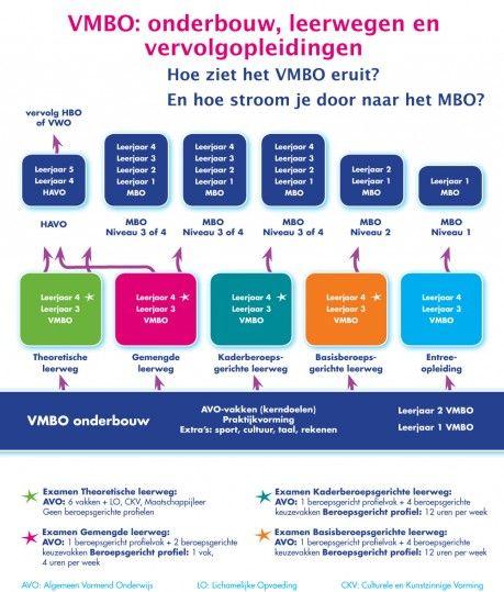 Leerwegen in het VMBO   GoVMBO Portal