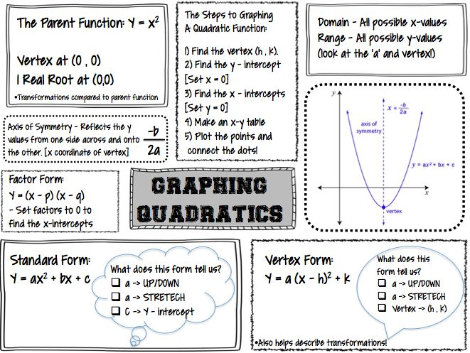 Best 25+ Quadratic function ideas on Pinterest | Graphing ...