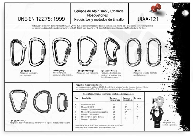Tipos de mosquetones en escalada: según la normativa actual. | Asac Formación