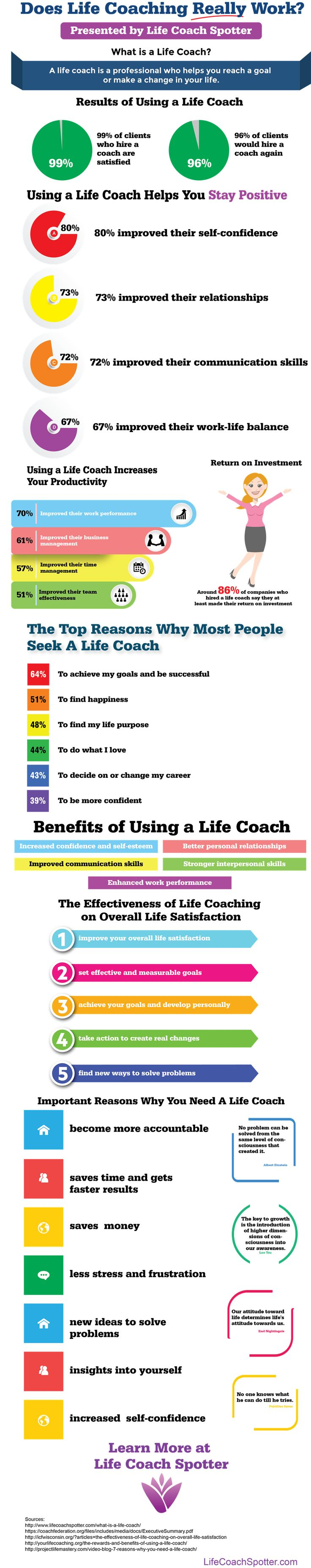 Does Life Coaching Really Work? Infographic - http://elearninginfographics.com/does-life-coaching-really-work-infographic/