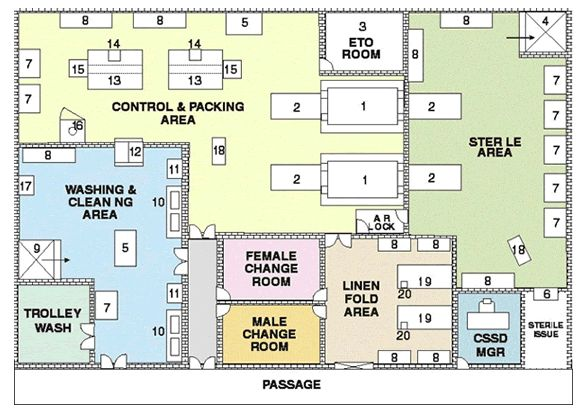Central Sterile Services Department Cssd Layout