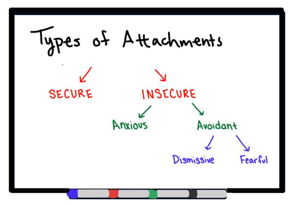 how to change avoidant attachment style