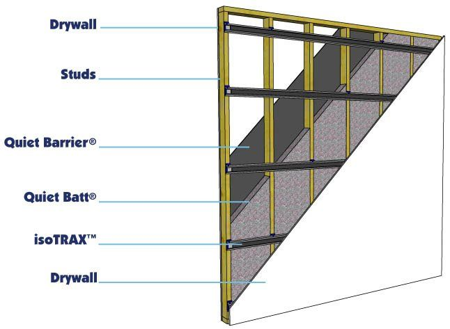 Soundproof Cow   New Wall Soundproofing Assemblies