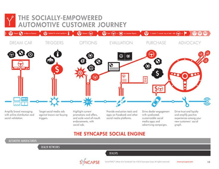 Socially-empowered automotive customer journey. Engaging car buyers -- just one piece of the puzzle...