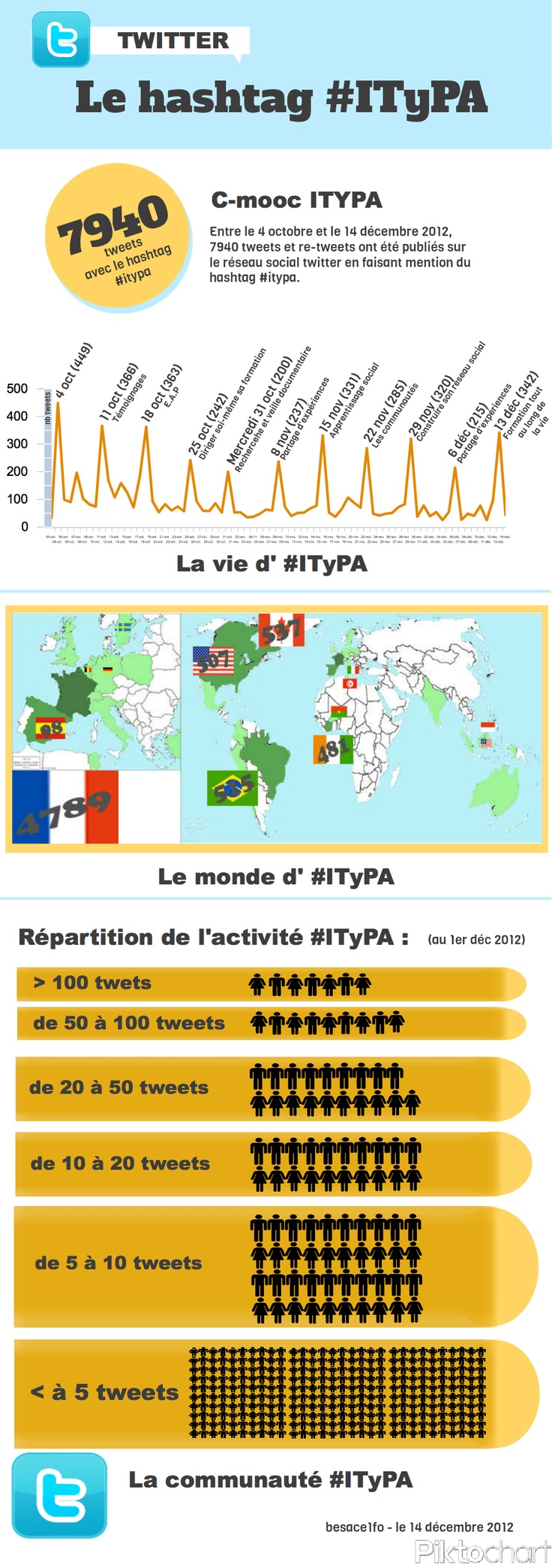 Le hashtag #ITyPA [infographie]