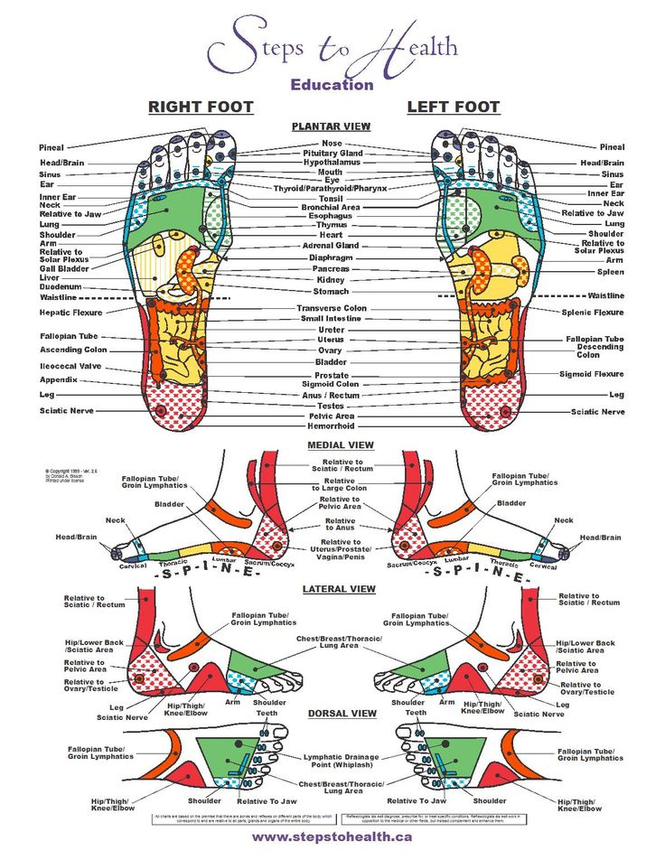 Foot Zoning Chart | Our bodies communicate to us clearly and specifically, if we are ...
