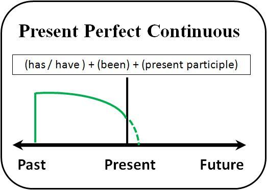 English Grammar – Lesson 11 – Present Perfect Progressive Tense
