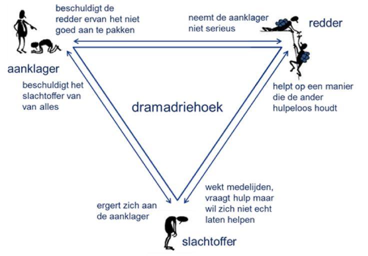 Transactionele analyse - Effectieve Dialoog