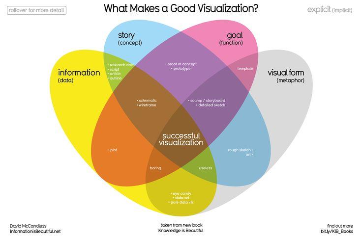 What Makes a Good InfoViz? http://www.informationisbeautiful.net/visualizations/what-makes-a-good-data-visualization/
