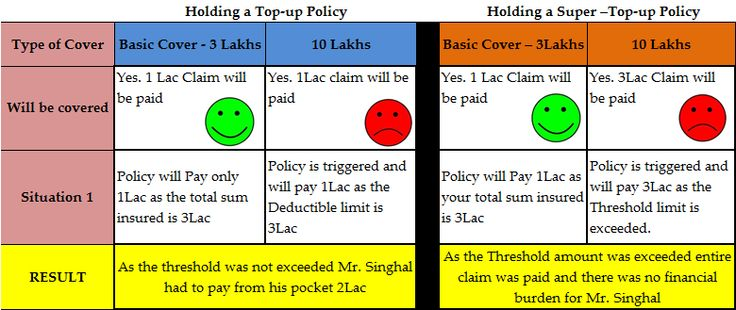Topup vs Super Topup In the next month of the same policy year X has filed another claim for 4Lac
