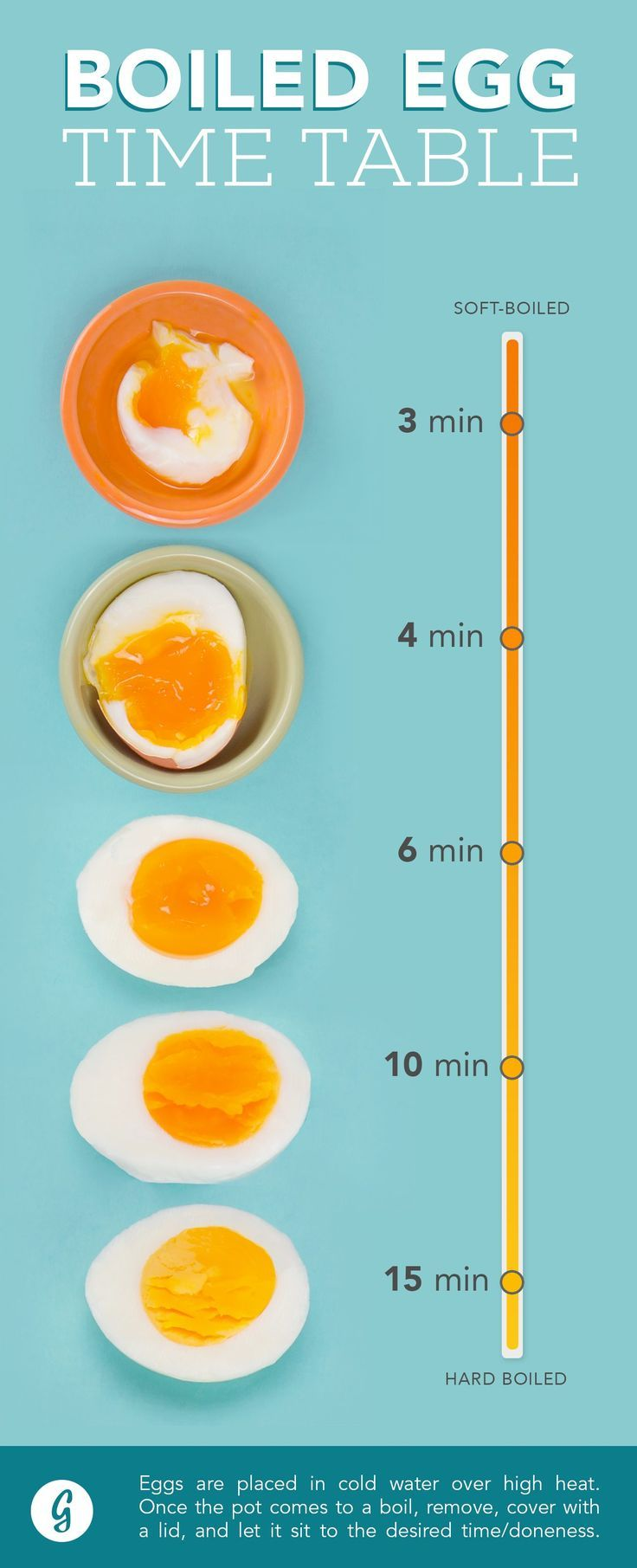 Boiled egg Time table: From soft and runny to totally solid to everything.