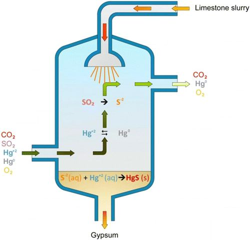 Impactof Oxy-Fuel Conditions on Elemental MercuryRe-Emission in Wet Flue Gas Desulfurization Systems