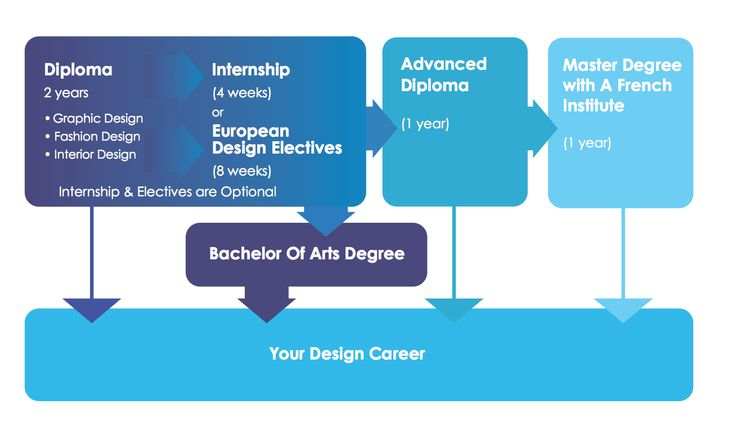 This could be your pathway to your dream design career!