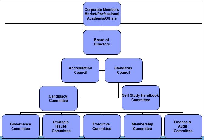 home care organizational chart the standard of
